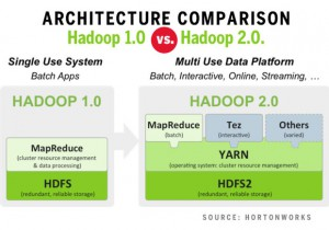hadoop-distribution