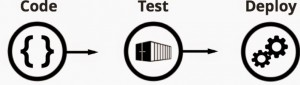code-test-deploy