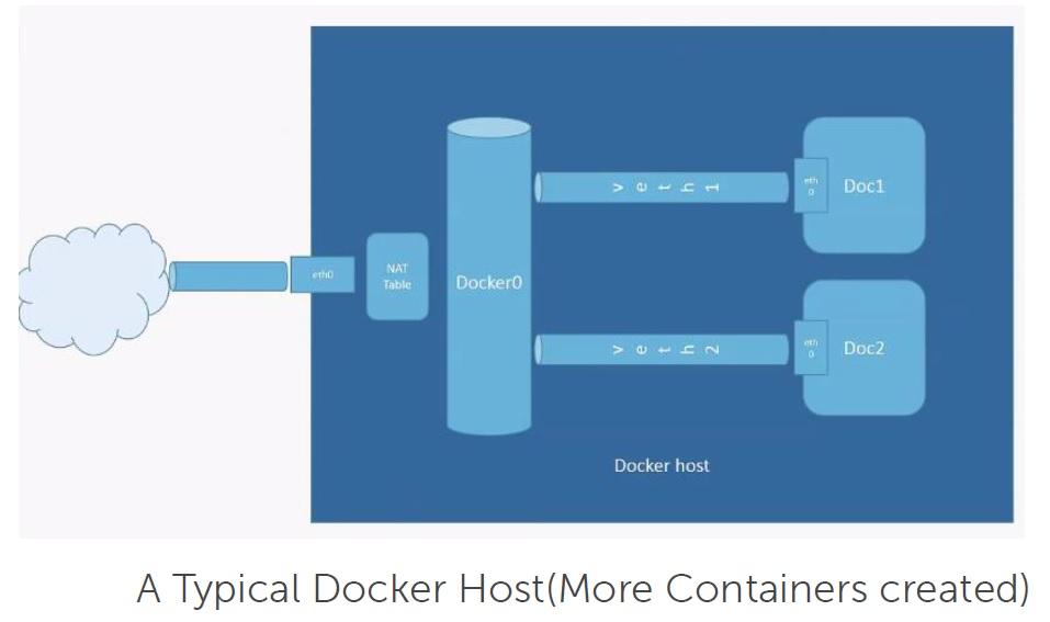 Dock_Net5