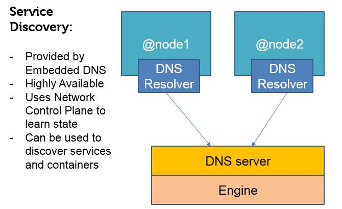 Docker swarm page 2 collabnix for Consul dns server
