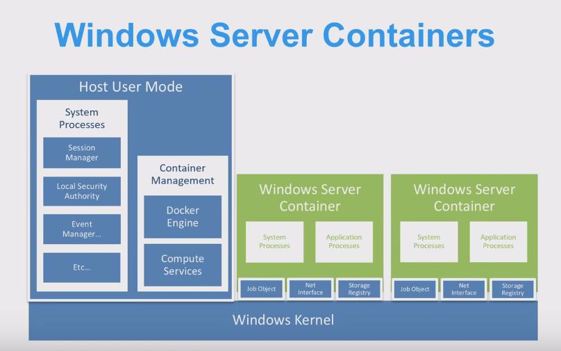 A Comparative Study Of Docker Engine On Windows Server Vs