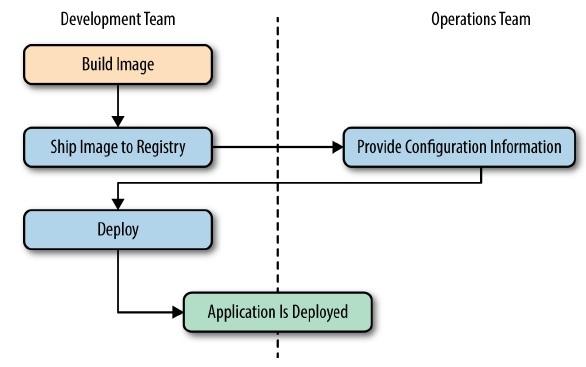 Docker_Workflow