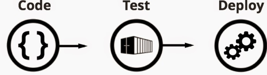 Code Teste