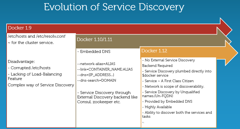 Demystifying Service Discovery under Docker Engine 1 12 0