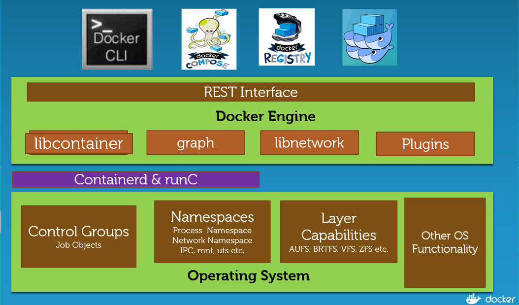 A Comparative Study of Docker Engine on Windows Server Vs