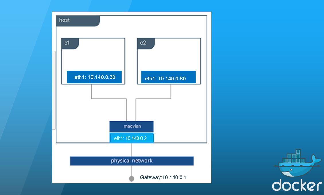 Docker 17 06 Swarm Mode: Now with built-in MacVLAN & Node