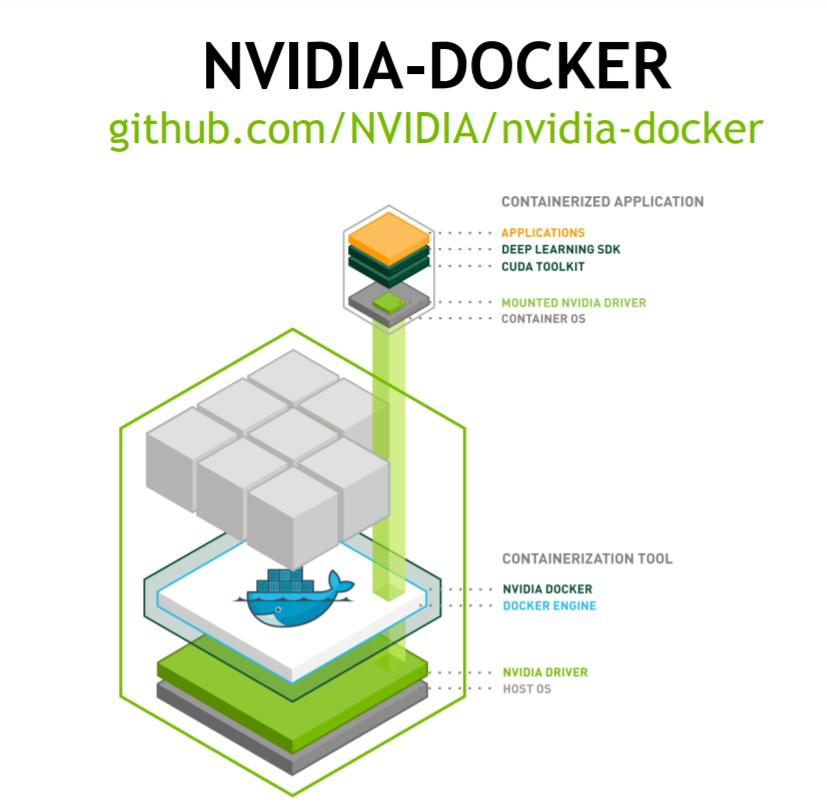 Running NVIDIA Docker in the GPU-Accelerated Data Center – Collabnix