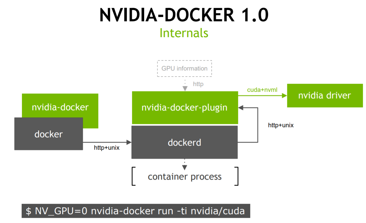 Running NVIDIA Docker in the GPU-Accelerated Data Center