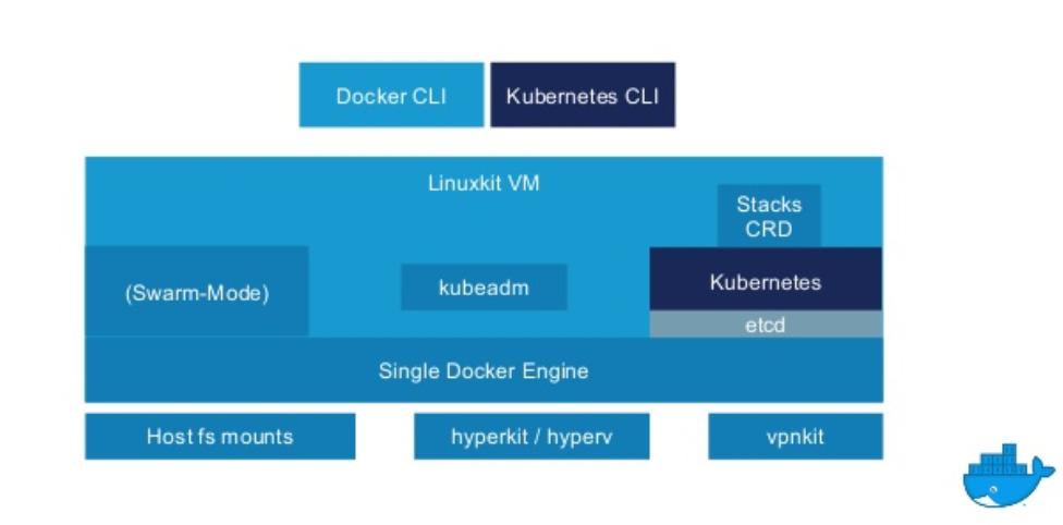 3 Minutes to Single Node Kubernetes cluster on Docker for