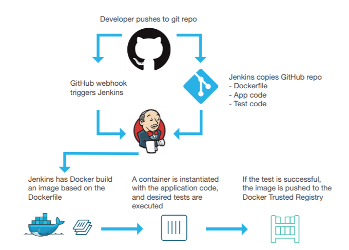 Test-Drive Continuous Integration Pipeline using Docker, Jenkins