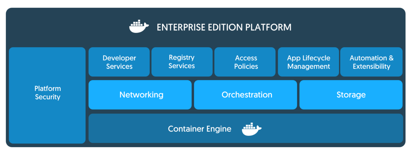 Docker Datacenter – Collabnix