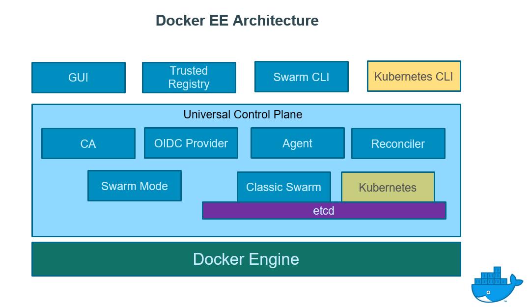 Under The Hood Demystifying Docker Enterprise Edition 2 0