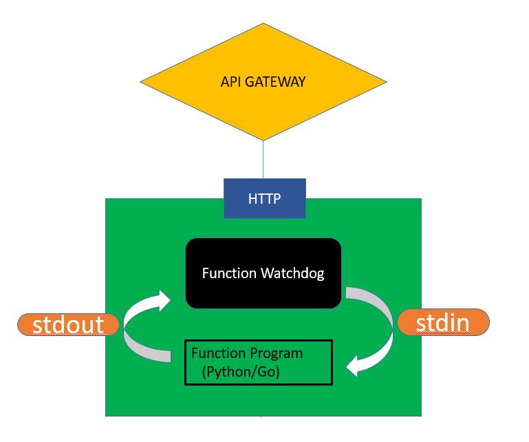 Demystifying Serverless & OpenFaas – Collabnix