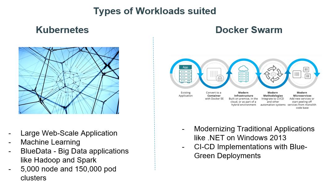 Under the Hood: Demystifying Docker Enterprise Edition 2 0