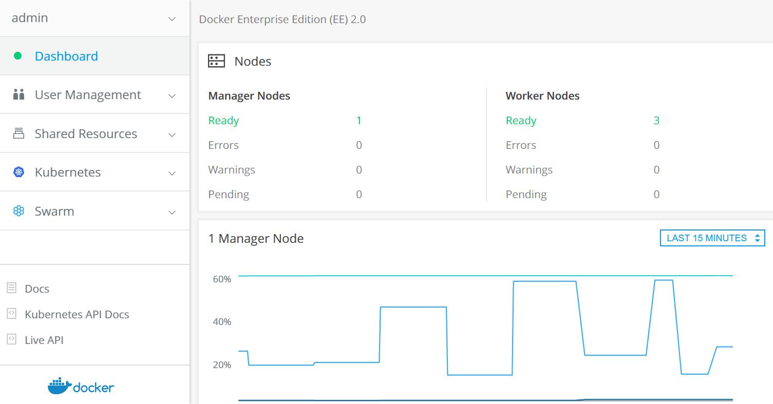 Docker Datacenter – Collabnix