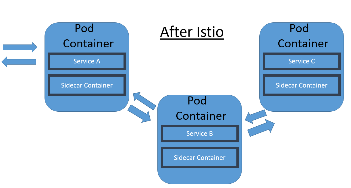 Kubernetes Hands-on Lab #3 – Deploy Istio Mesh on K8s