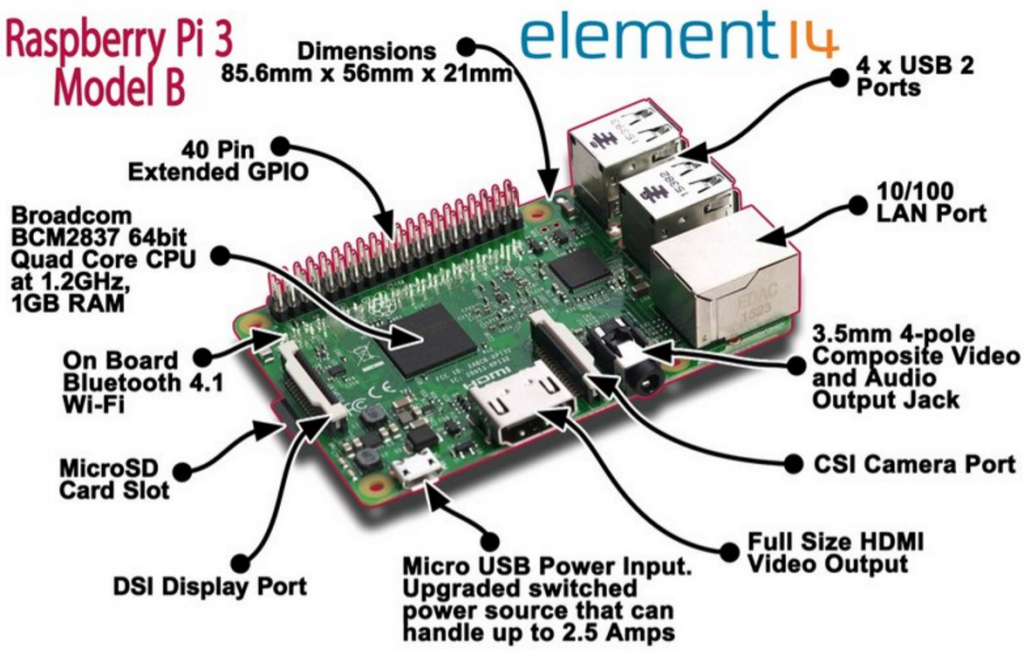 Turn Your Raspberry Pi into Low-cost CCTV Surveillance