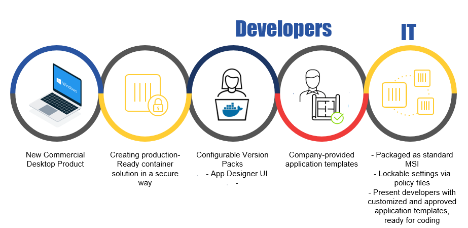 A First Look at Docker Desktop Enterprise – Collabnix