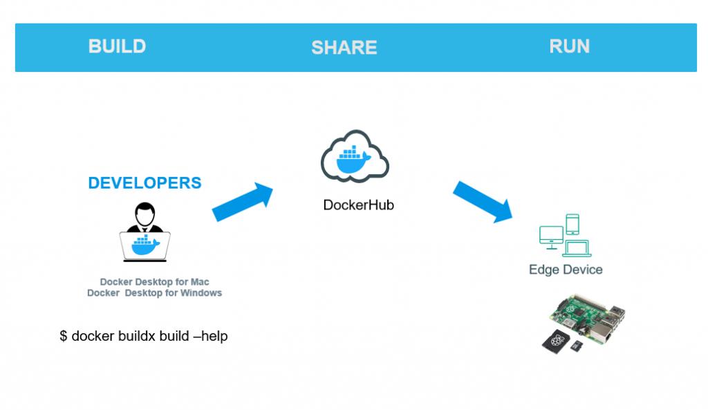 How I built ARM based Docker Images for Raspberry Pi using