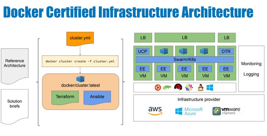 Docker Enterprise 3 0: Now with New Built-in Docker cluster